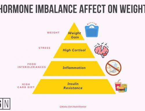 How a Hormone Imbalance Overrides a Calorie Deficit